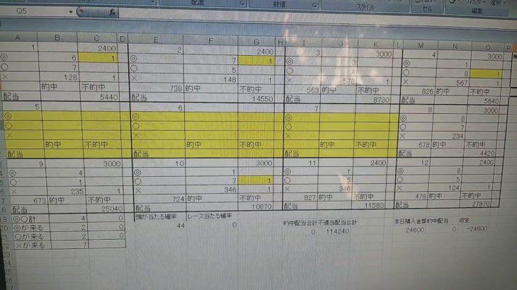 3月11日浜松オートレース集計