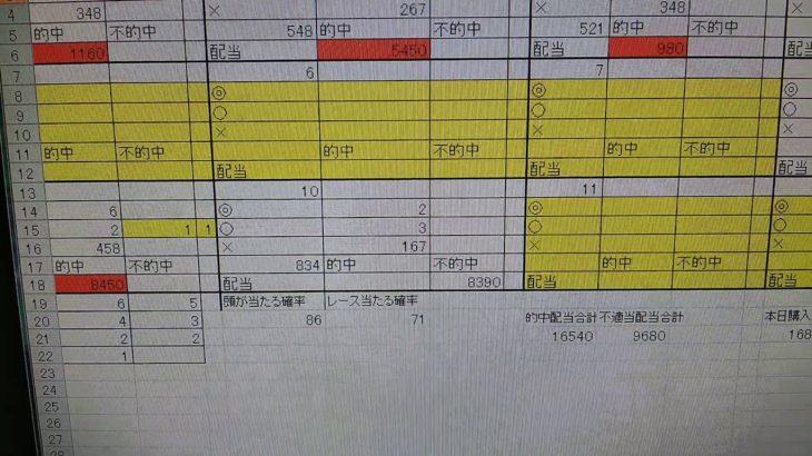 3月19日飯塚オートレース集計