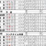 ボートレース宮島 ゲリラ展望ライブ(5月8日用)