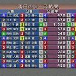 2020.07.02 スポーツニッポン杯 初日